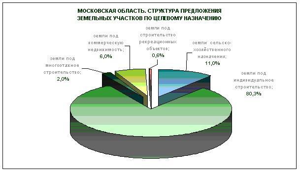 Анализ рынка земли сельскохозяйственного назначения 2014