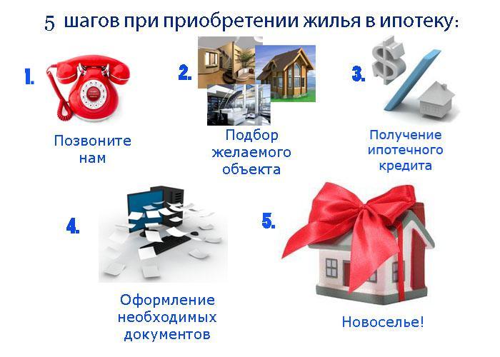Схемы покупки квартиры в ипотеку